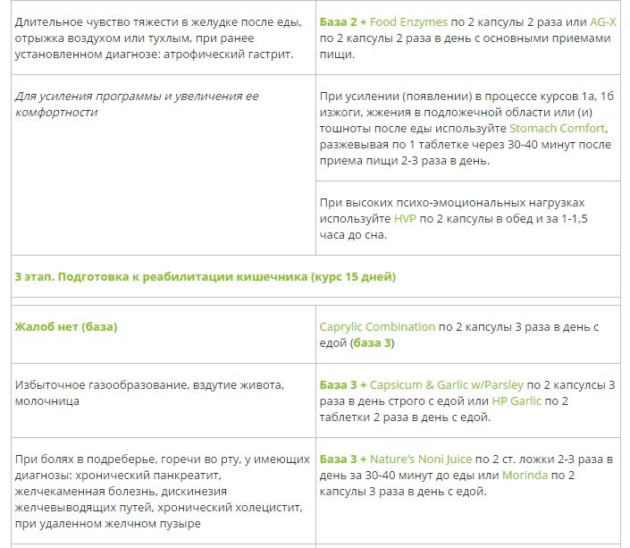 Алгоритм Реабилитации Желудочно-Кишечного Тракта нсп